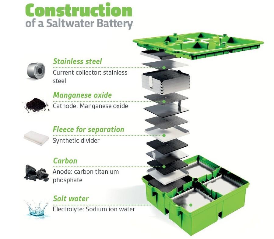 Конструкция натрий-ионного аккумулятора BlueSky Energy Greenrock