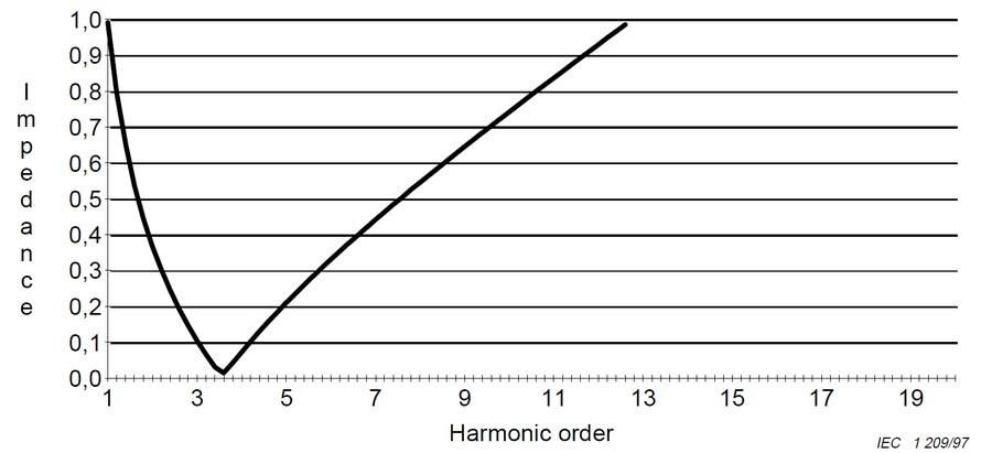 Электрическое сопротивление для гармонических процессов