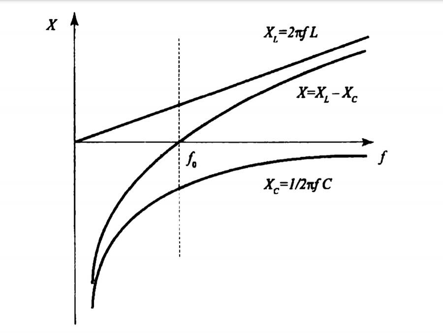График зависимости комплексного сопротивления от частоты