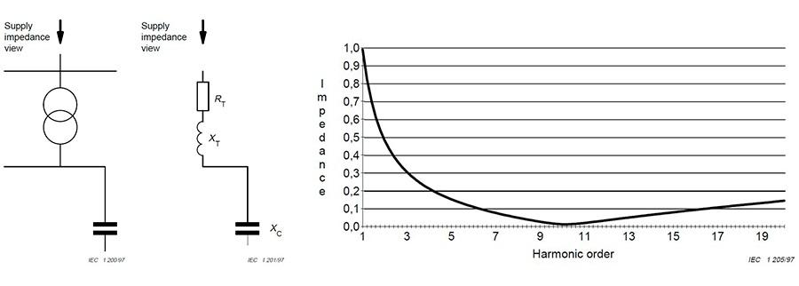 Последовательный резонанс напряжений в силовой сети. Импеданс при резонансе напряжений на частоте гармоники 11 порядка по IEC 61642