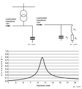 Параллельный резонанс токов в силовой сети. Импеданс при резонансе токов на частоте гармоники 11 порядка по IEC 61642