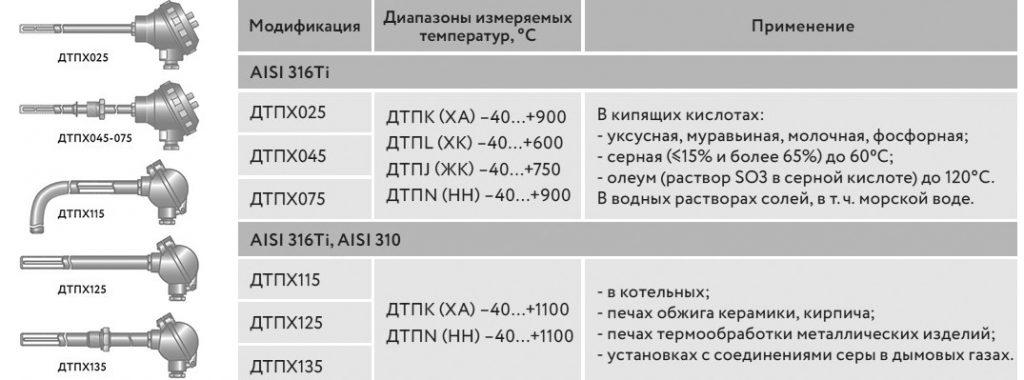Модификация термопар ДТПХхх5 в арматуре из сталей AISI 316Ti, AISI 310