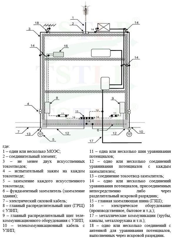 Элементы системы молниезащиты и защищаемого объекта