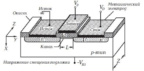 Конструкция МОП-транзистора с n-каналом